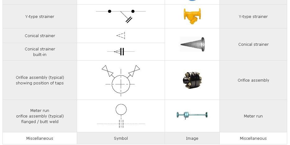 Iso Symbol For Gate Valve Google Search Plan Symbols Pinterest