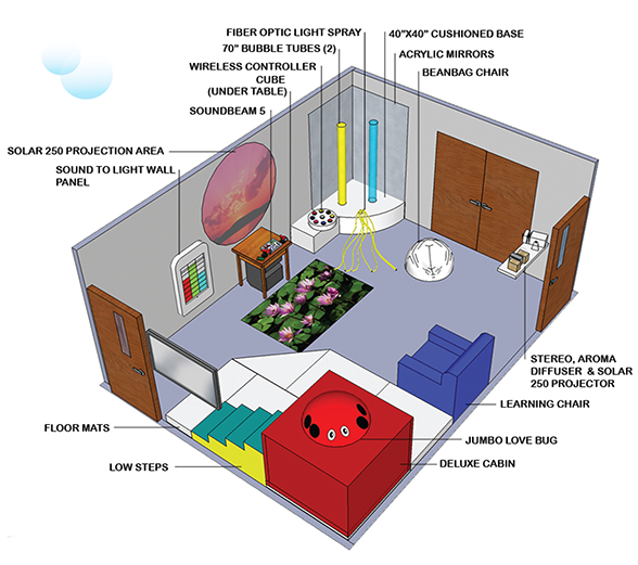 Sensory cube seaspar sensory room diagram gesturetek for Room design diagram