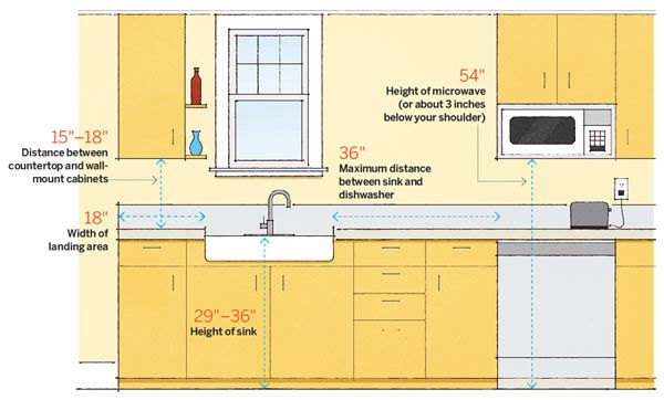64 Important Numbers Every Homeowner Should Know Kitchen Layout Plans Kitchen Remodeling Projects Kitchen Layout