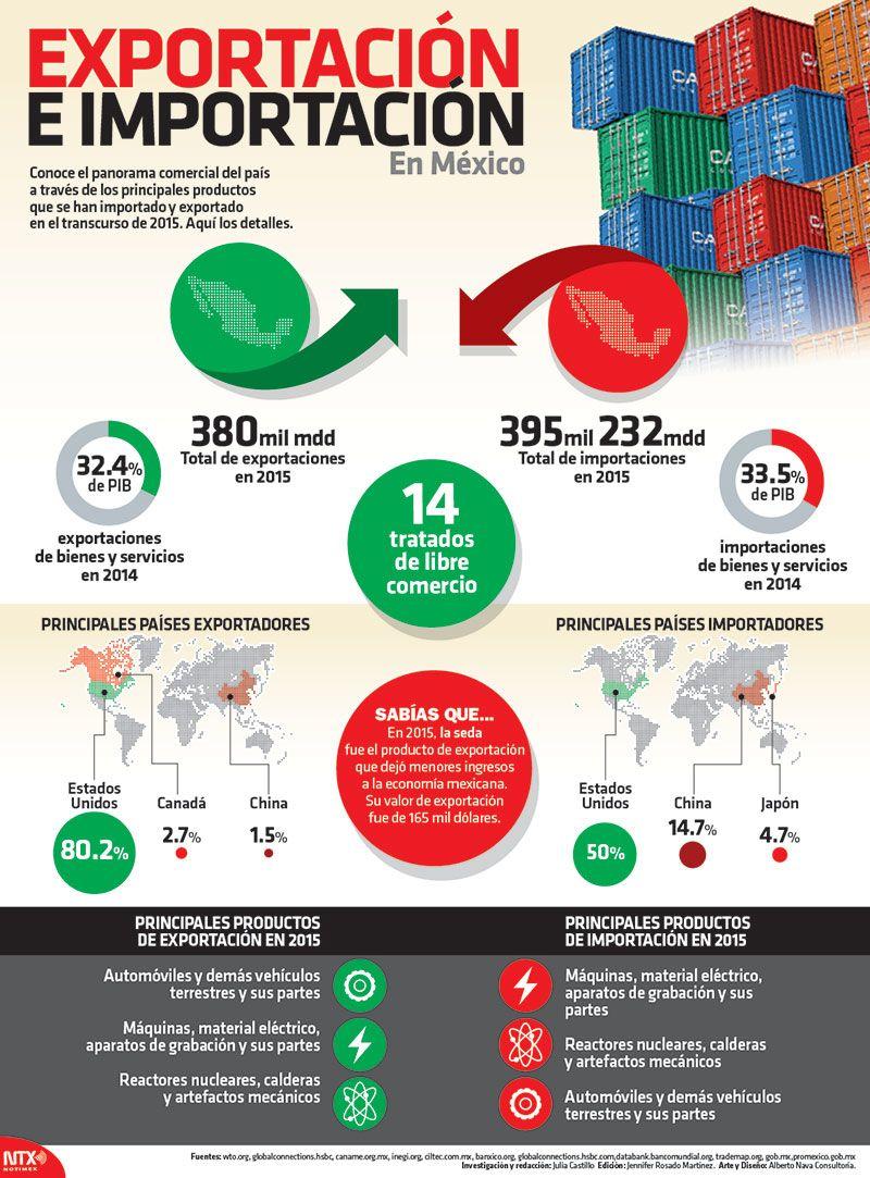 Panorama comercial del país a través de importaciones y ...