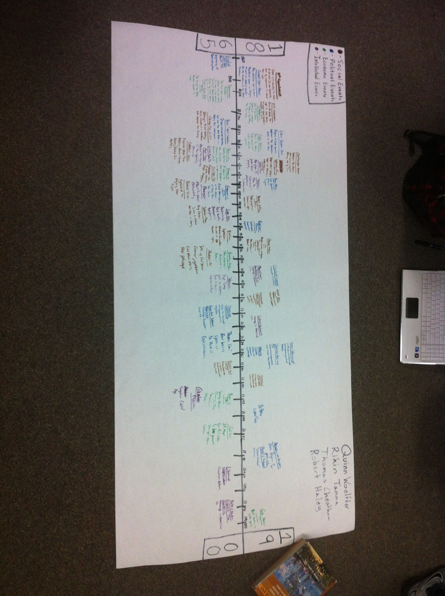 Apush 2nd Period Team 1 Timeline Apush Notes Apush Ap Us History