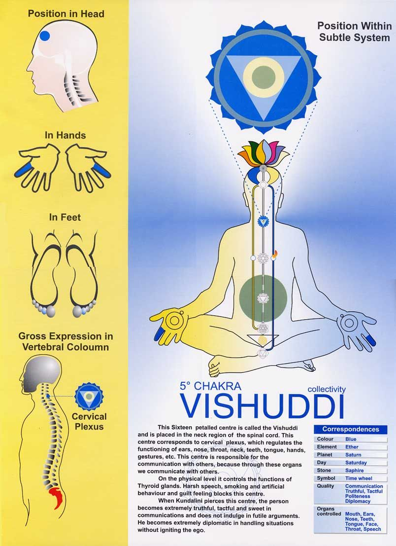 Free Printable Vishuddi Chakra Chart Chakra Meditation Sahaja Yoga Meditation Sahaja Yoga