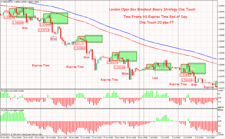 Binary options trading course london