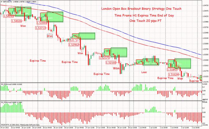 Trader session forex dubai