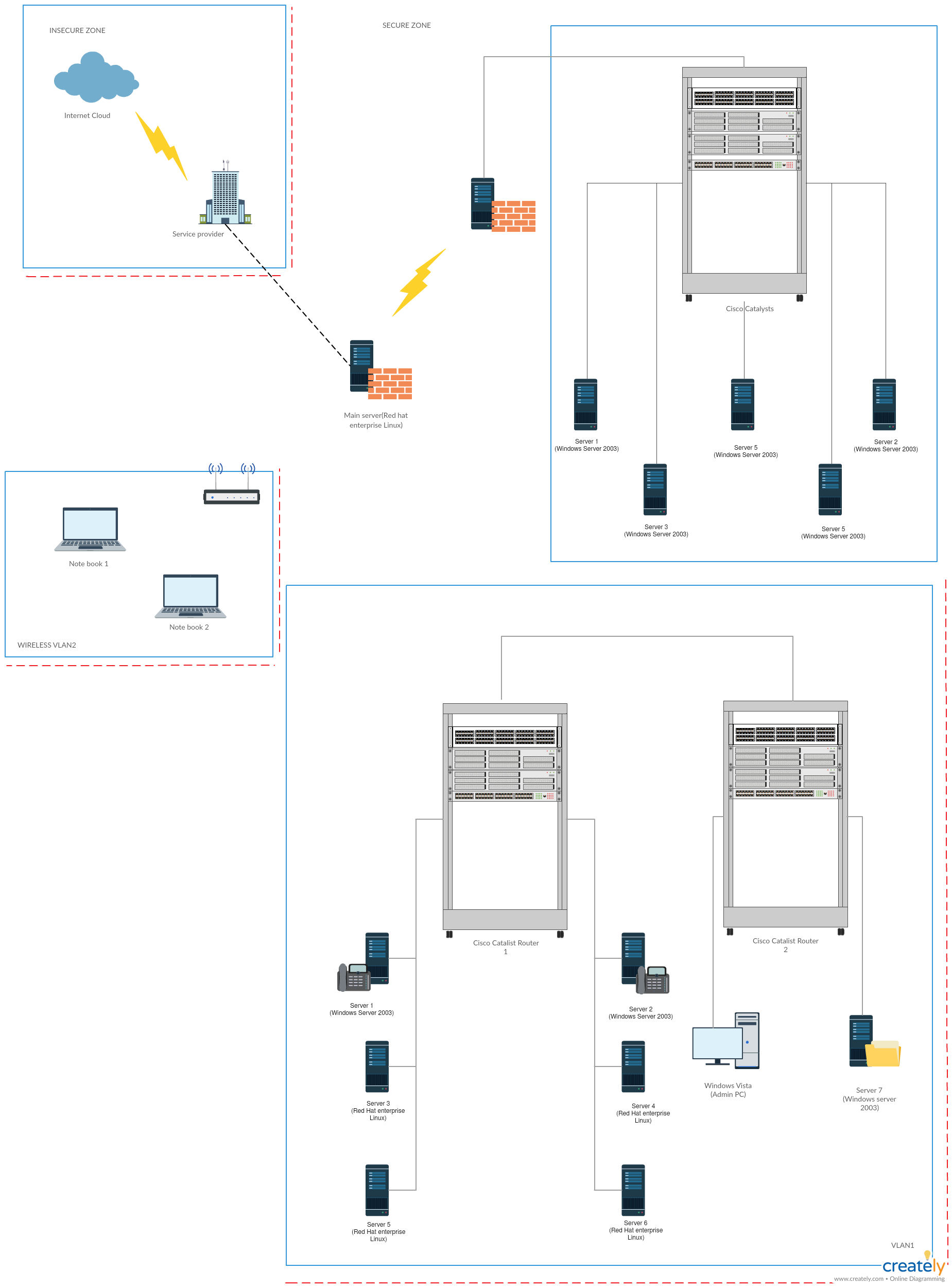 small resolution of virtual local area network network diagram template click the image to get all the important