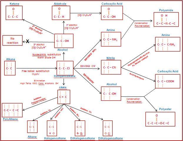 أقوي 8 مخططات للتفاعلات الكيميائية العضوية تعرف على علم الكيمياء Organic Chemistry Chemistry Chemistry Help