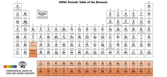 Four elements added to periodic table Periodic table - new periodic table no. crossword