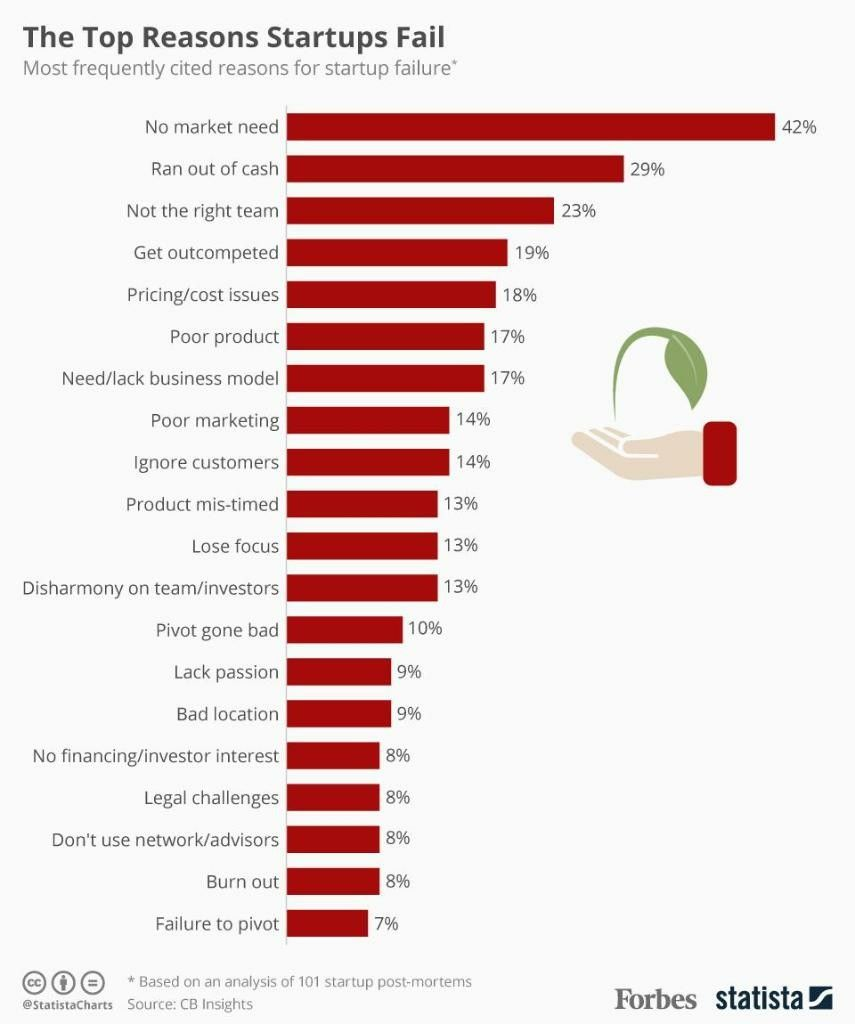 Most frequently cited reasons for startup failure Fails