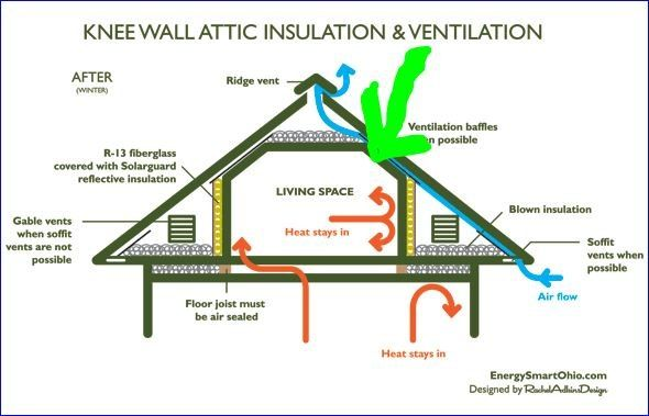 Adding Baffles To Existing Insulation In Room Over Garage Attic Rooms Finished Attic Attic Renovation