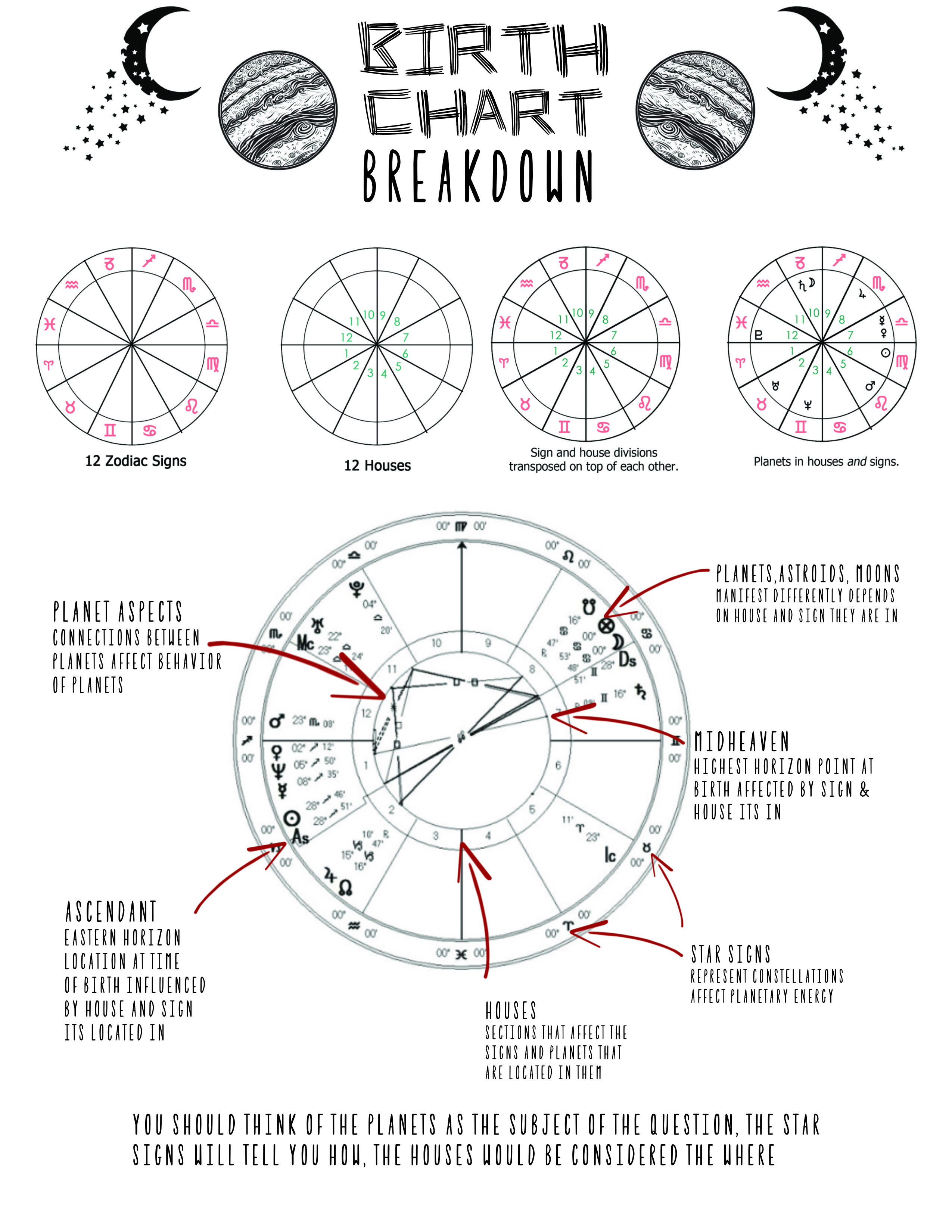 20 Astrology charts ideas in 20   astrology chart, astrology ...