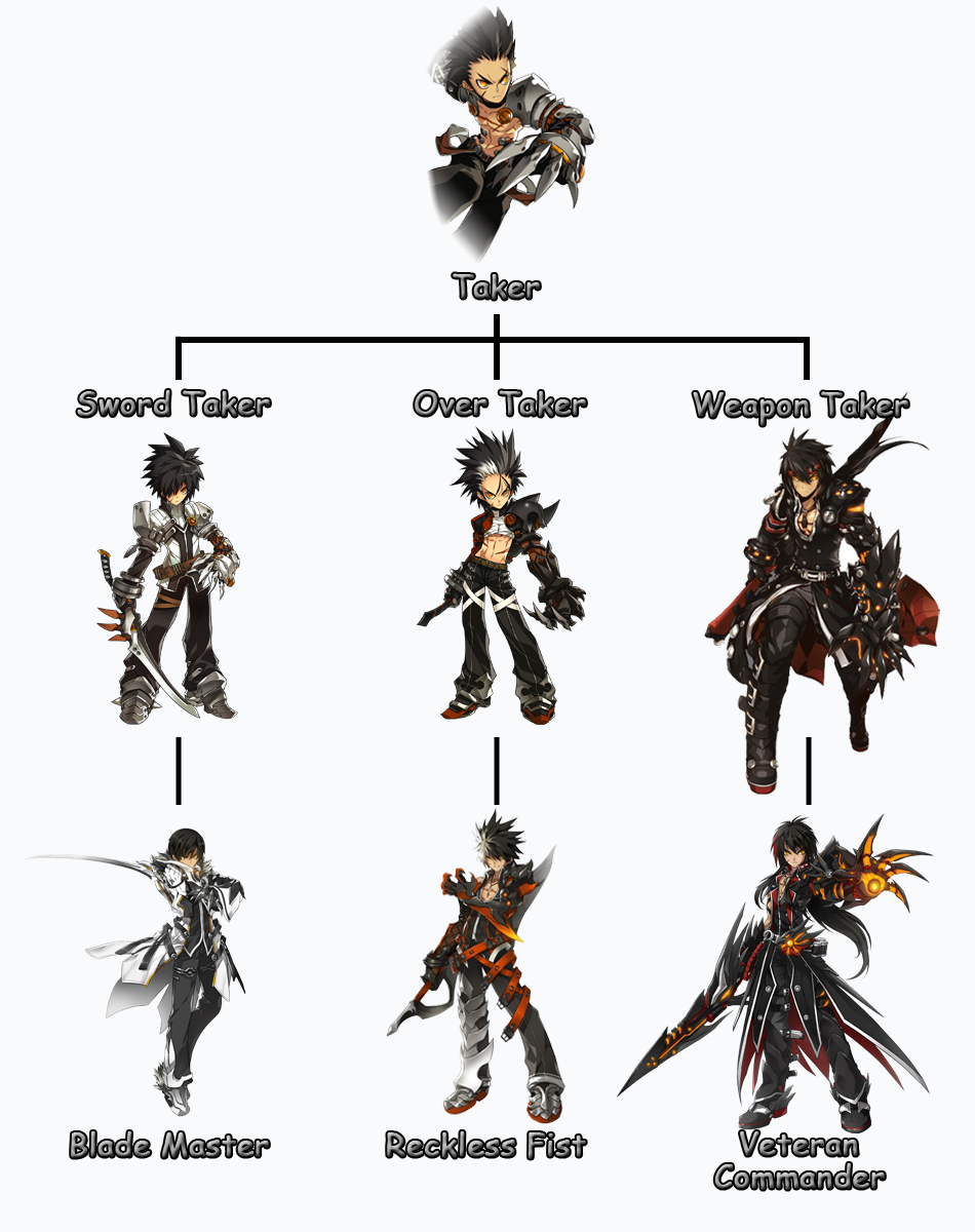 Game Design Character Classes : Elsword art google search … pinteres…