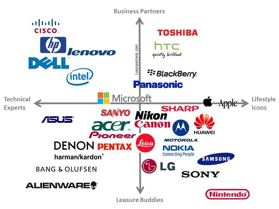 Tech Company Uk