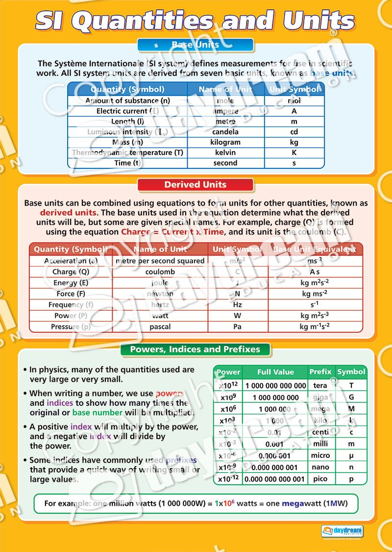 Si Quantities And Units Science Educational School Posters School Posters The Unit Education