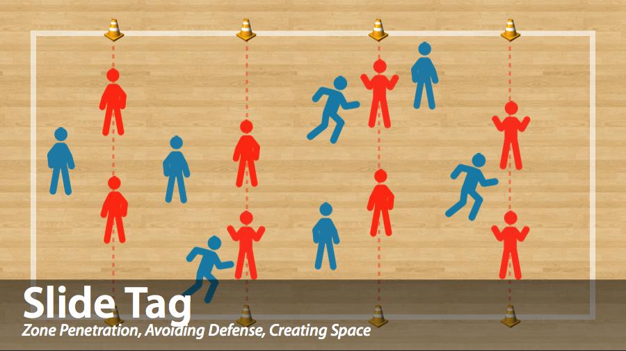 Slide Tag Standardsbased PE Games for your Gym