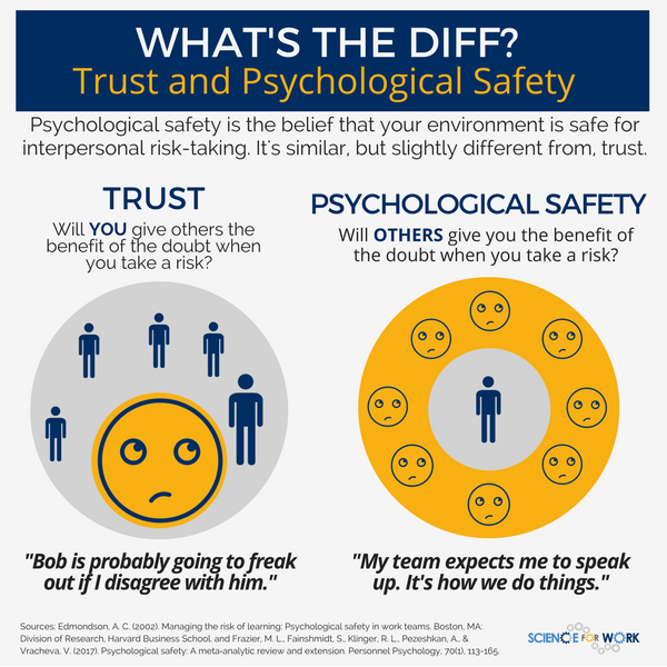 Five questions about psychological safety, answered. (With
