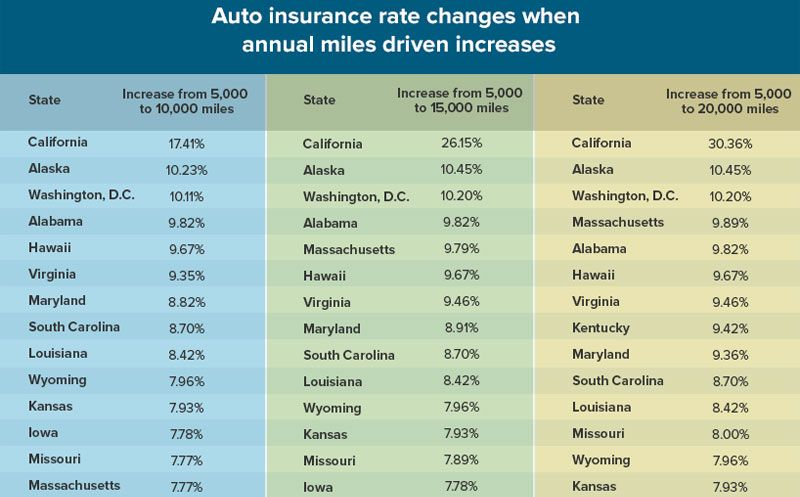 Top 15 Factors That Affect Car Insurance Rates 2020 Guide Car Insurance Insurance Car Insurance Rates