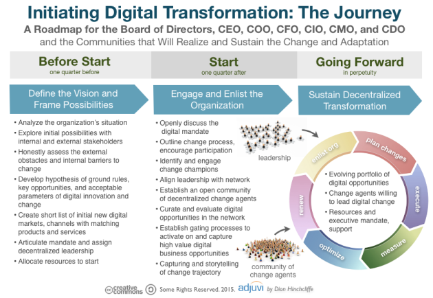 Initiating Digital Transformation The Journey For Board