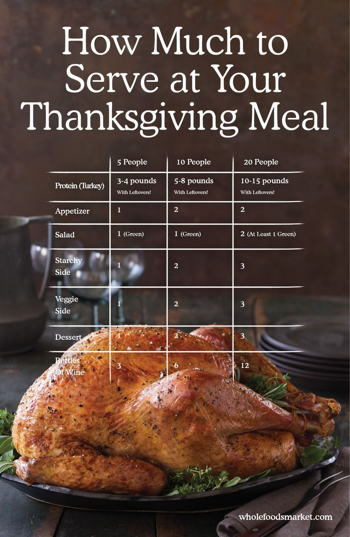 Servings calculator calculator thanksgiving and meals how much to serve at your thanksgiving meal servings calculator whole foods forumfinder Images