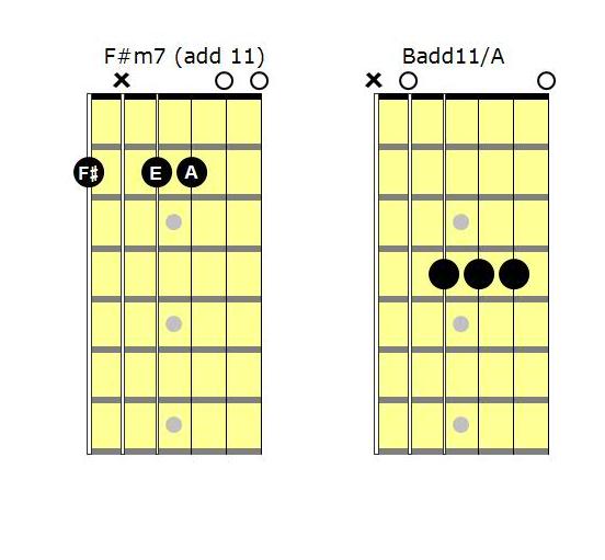 5 Progresiones de acordes en el modo dórico | Guitar chord ...