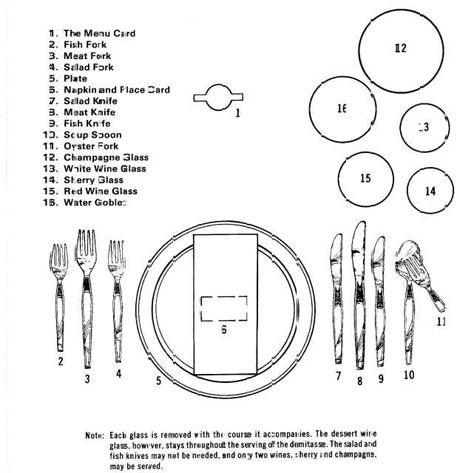 Props British Dinner Table Setting Diagram Formal Dining