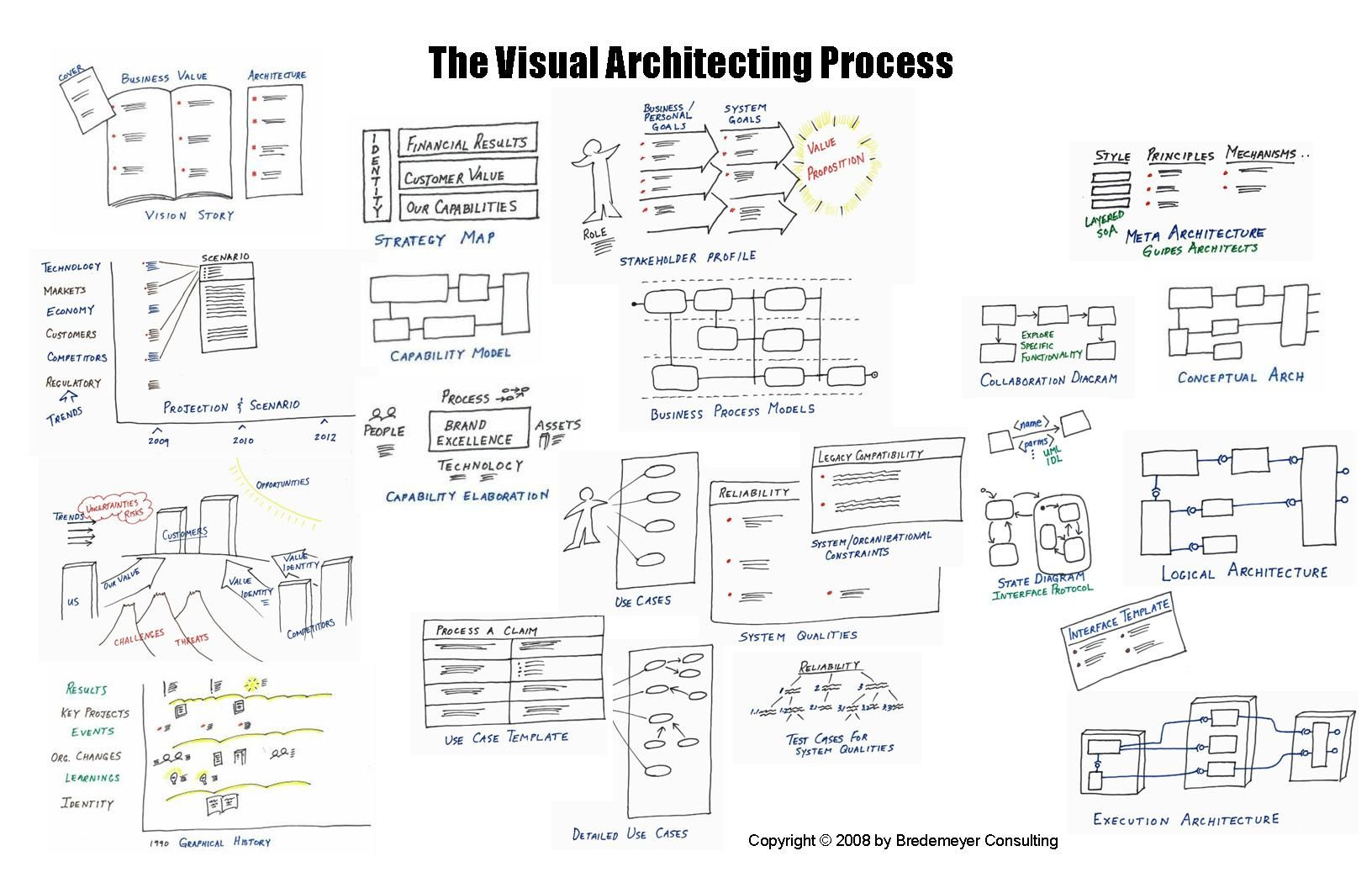 Enterprise Software Architecture Diagram Example ...