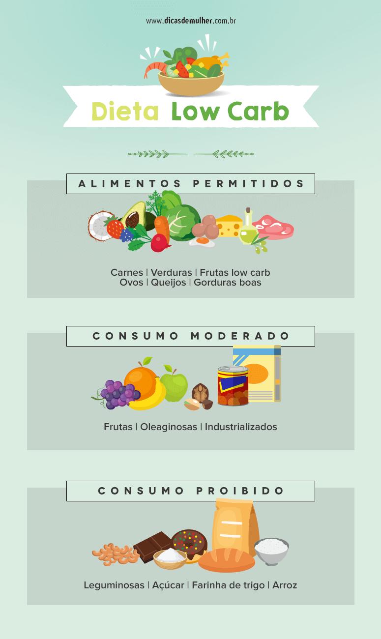 Receita de comida para dieta low carb