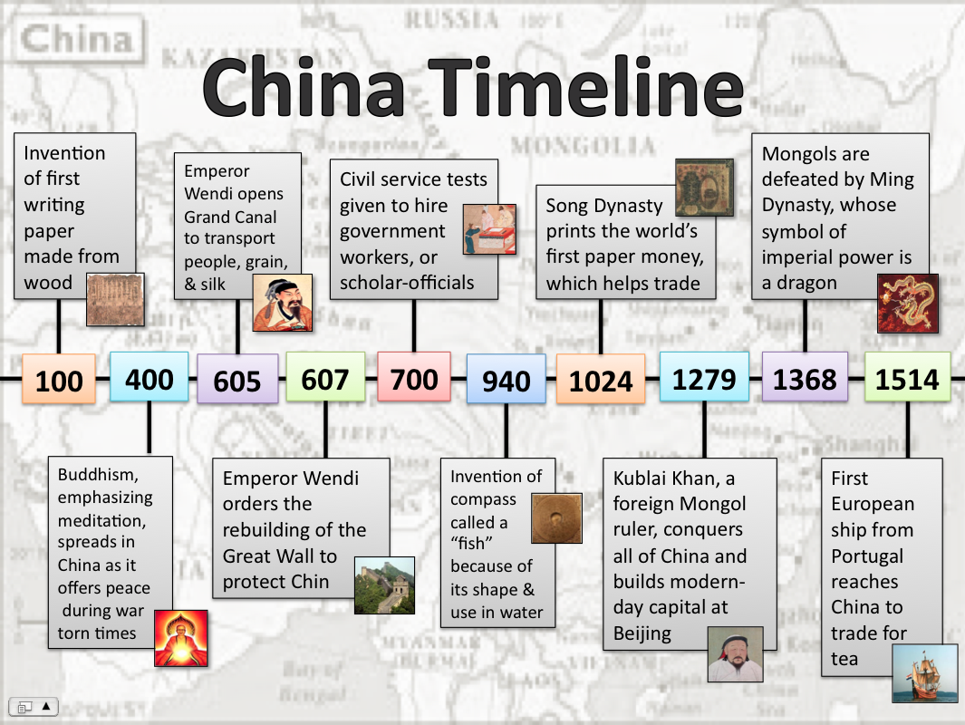 Timeline Of Chinese History And Dynasties