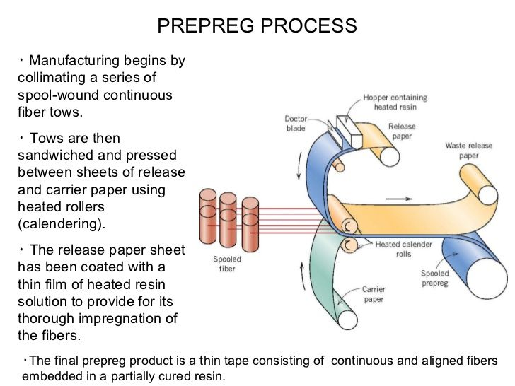 Image Result For Prepreg Process Waste Paper