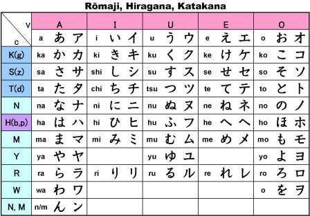 HiraganaTable.jpg (448×313) in Romanji, Hiragana & Katakana: