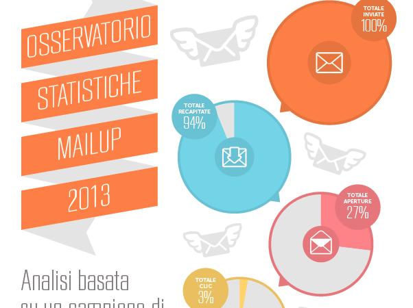 L'importanza dell'e-mail marketing