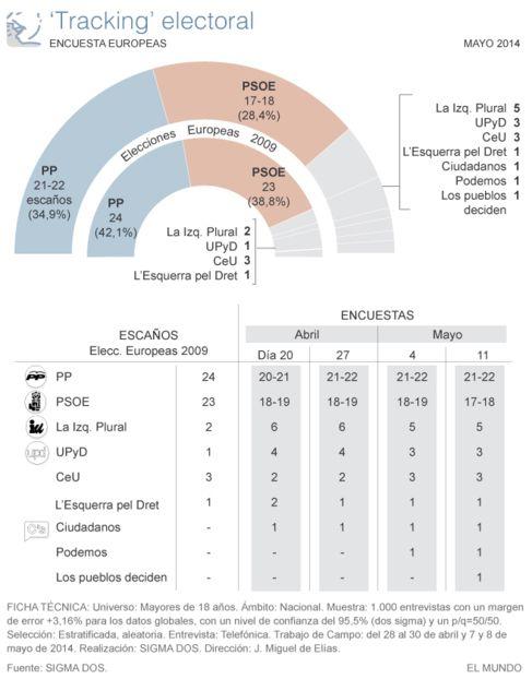 El PP duplica su ventaja respecto al PSOE