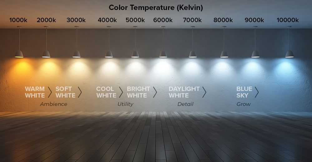 Illustration Of Color Produced By Varying Color Temperatures Bulb Led Bulb Led Tape Lighting