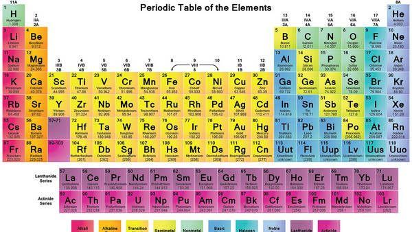 Nueva tabla peridica de los elementos 2016 educacion pinterest nueva tabla peridica de los elementos 2016 educacion pinterest tabla elementos y qumica urtaz Images