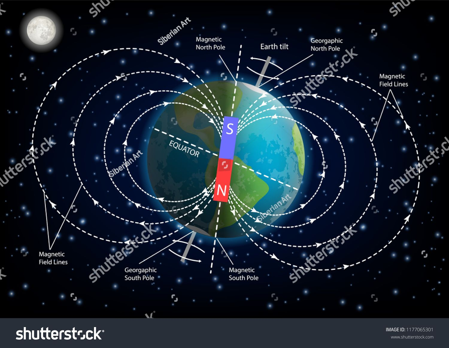 Earth Magnetic Field Or Geomagnetic Field Diagram Vector Illustration Of Planet Earth Surrounded By Mag In 2020 Earth S Magnetic Field Magnetic Field Education Poster