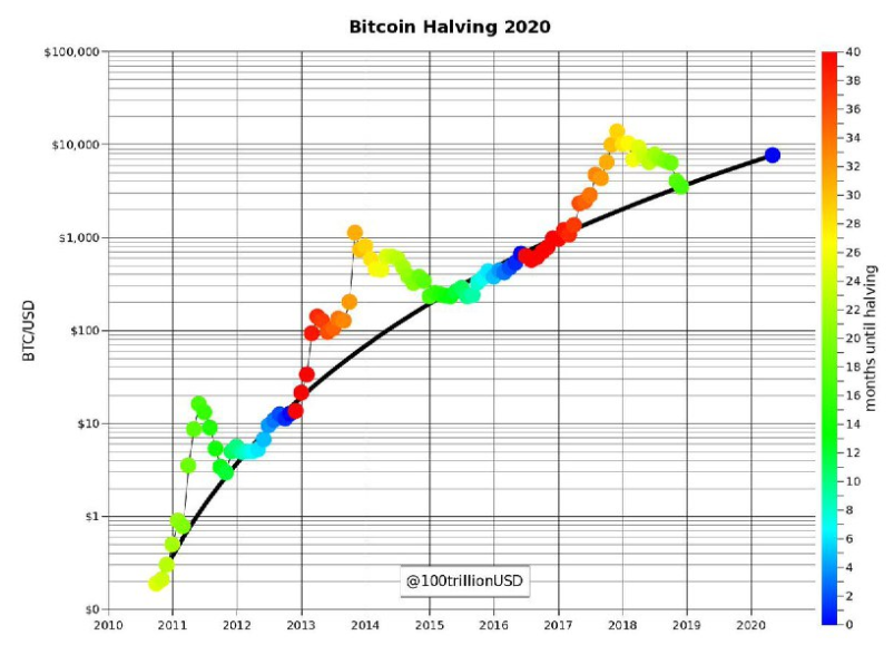 what does halving mean in cryptocurrency