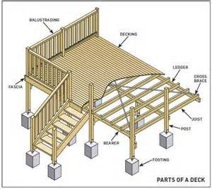 Parts of a deck bing images deck pinterest decking 10x10 deck plans