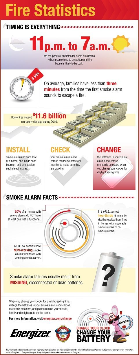 Pin By Farmers Insurance On A Smarter Home Fire Safety Tips