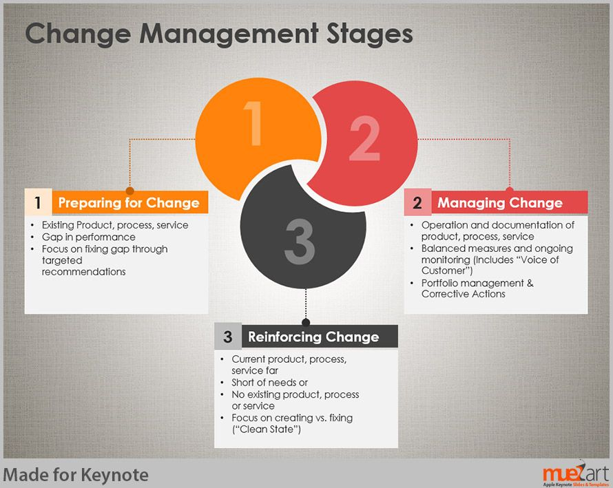 20 Unique Change Management Template Document