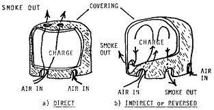 The working principle charcoal kilns - ค้นหาด้วย Google