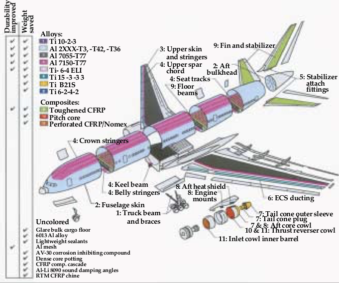 Summary of materials used and their location in Boeing's 777