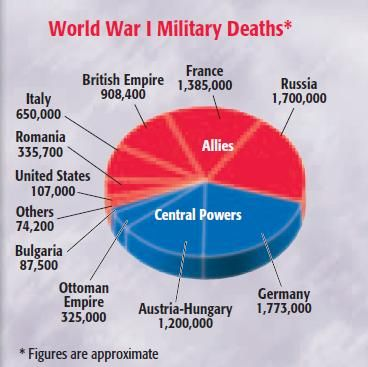 WWI Deaths | Gallipoli | Pinterest | Militare, Storia e Western