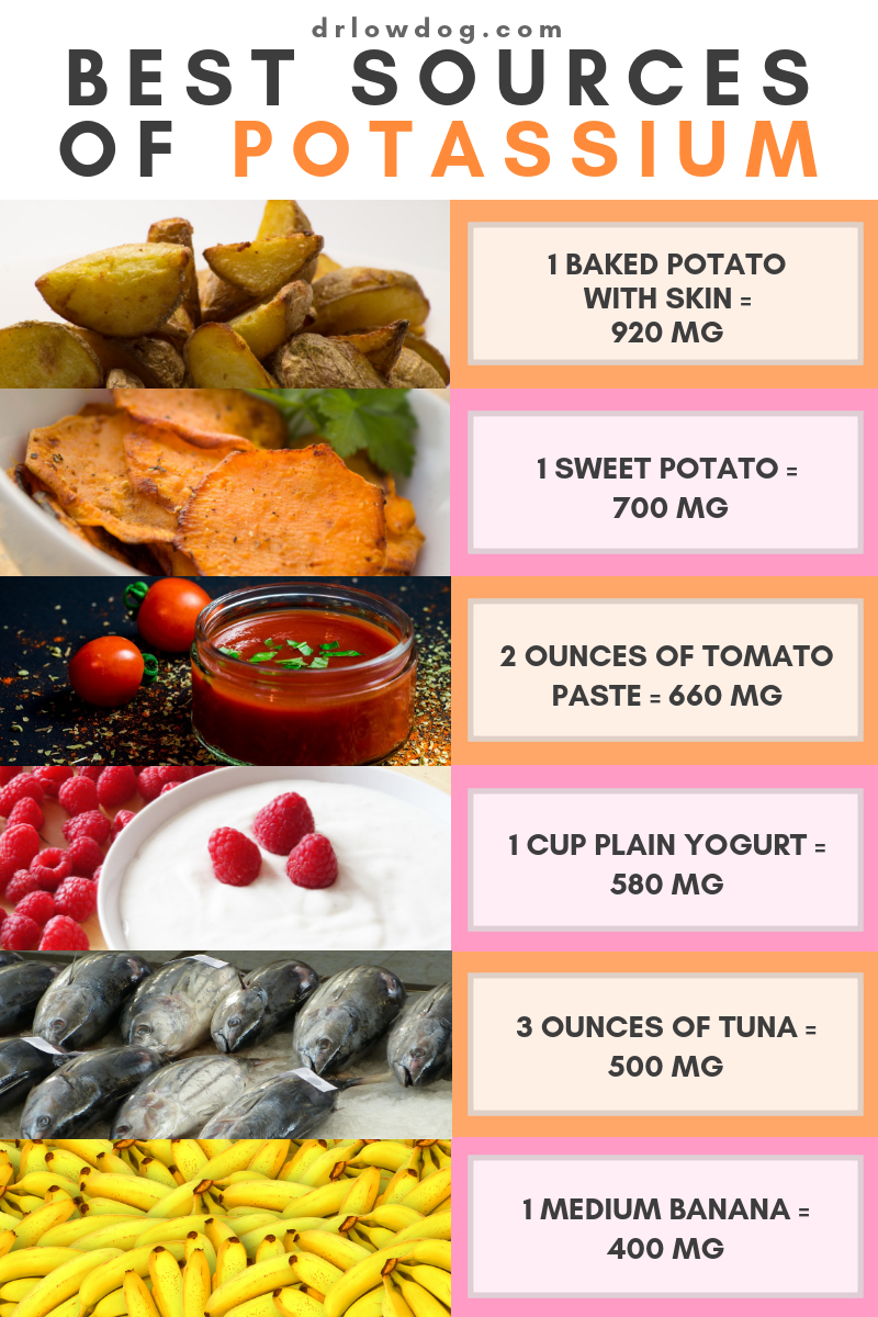 Fortify Your Life (With images) Potassium rich foods