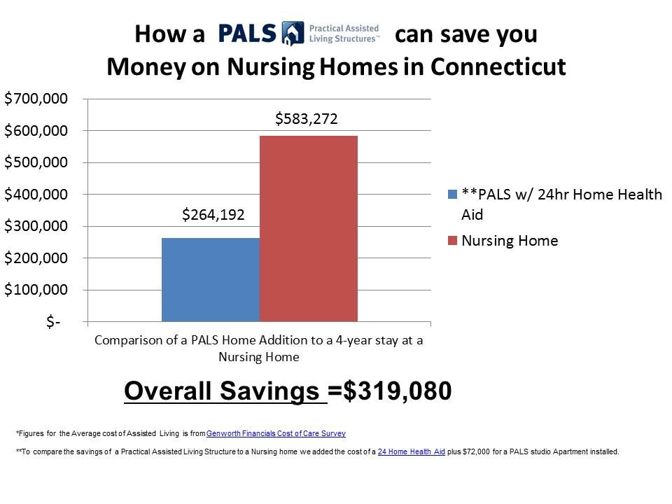 Here is the side by side comparison of the cost of