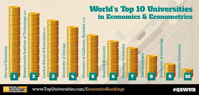 QS Ranking -  Top 10 universities in Economics