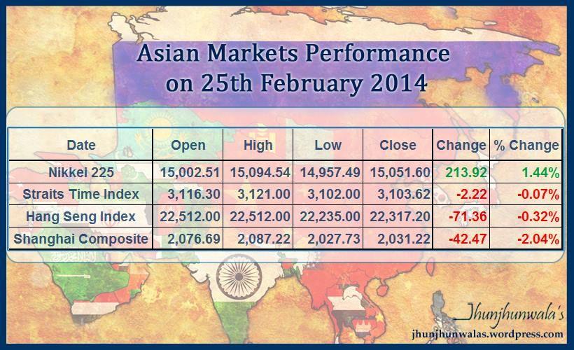 Asian Stock market indices #JapanNikkei225 #SingaporeStraitsTimes  #HongkongHangSengIndex #ChinaShanghaiCompositeIndex closing value with  changes 25 th ...