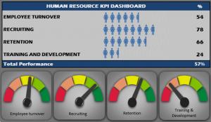 Human Resources Kpi Scorecard Hr Kpi Dashboard Template Human Resources Kpi Dashboard Dashboard Template