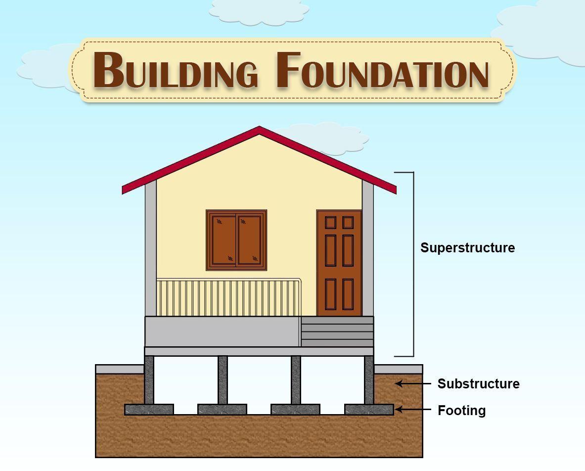 Building foundation its types design procedure