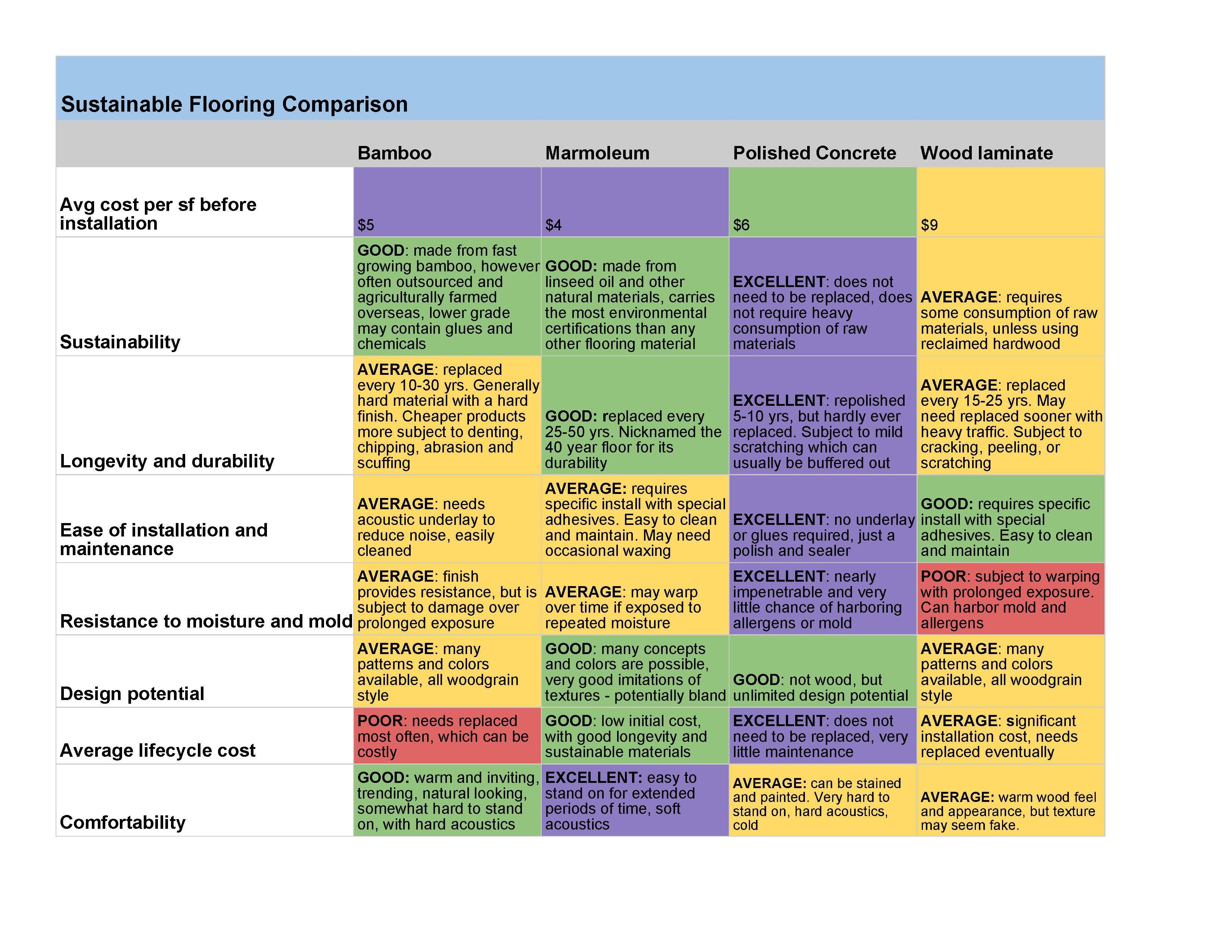 Sustainable Flooring Comparison Chart