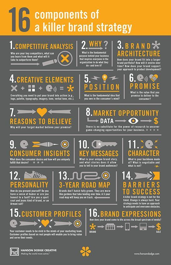 16 Components of a Killer Brand Strategy [Infographic] #infographicmarketing
