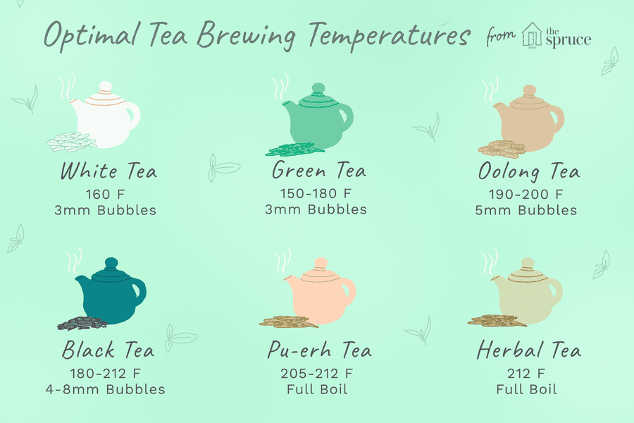 The Right Water Temperature for Brewing Any Type of Tea